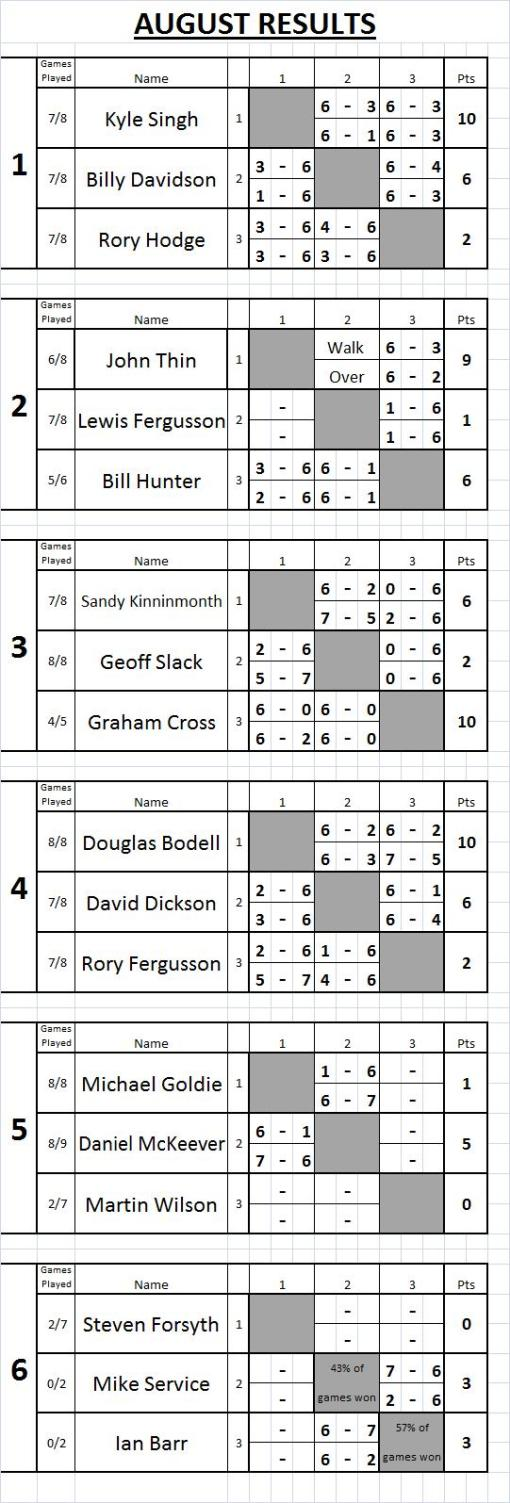 09 Aug Tennis results